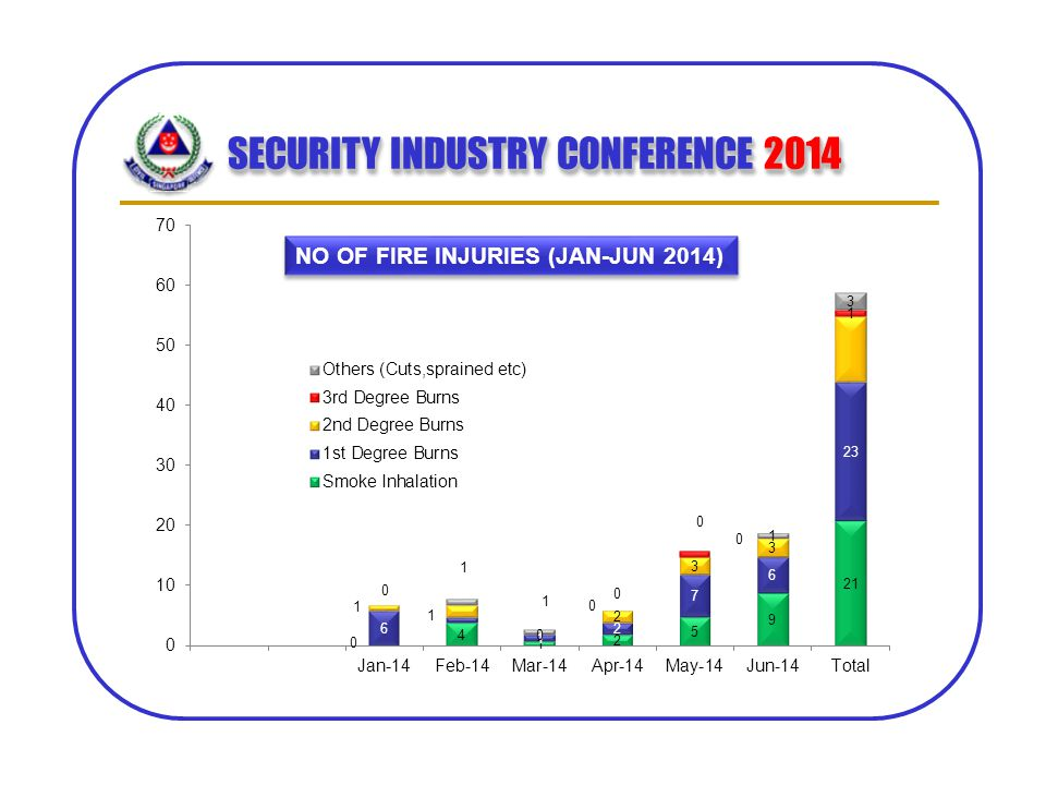 SECURITY INDUSTRY CONFERENCE 2014 NO OF FIRE INJURIES (JAN-JUN 2014)