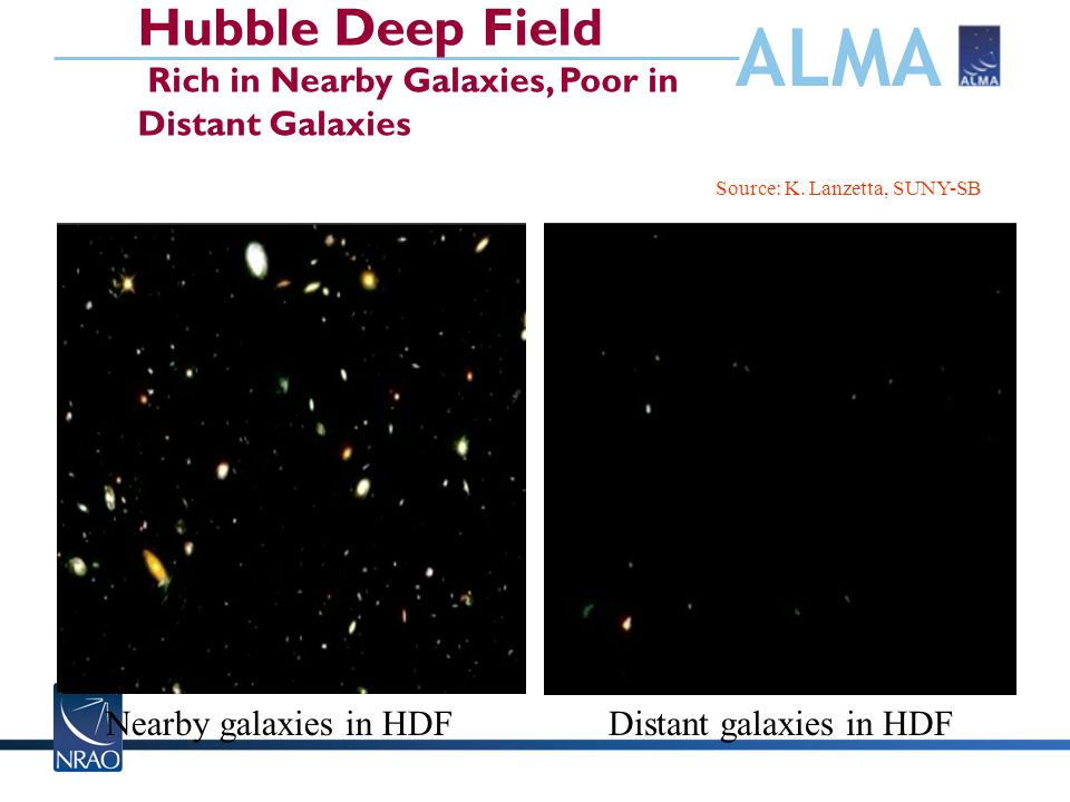 ALMA Hubble Deep Field Rich in Nearby Galaxies, Poor in Distant Galaxies Nearby galaxies in HDF Source: K.
