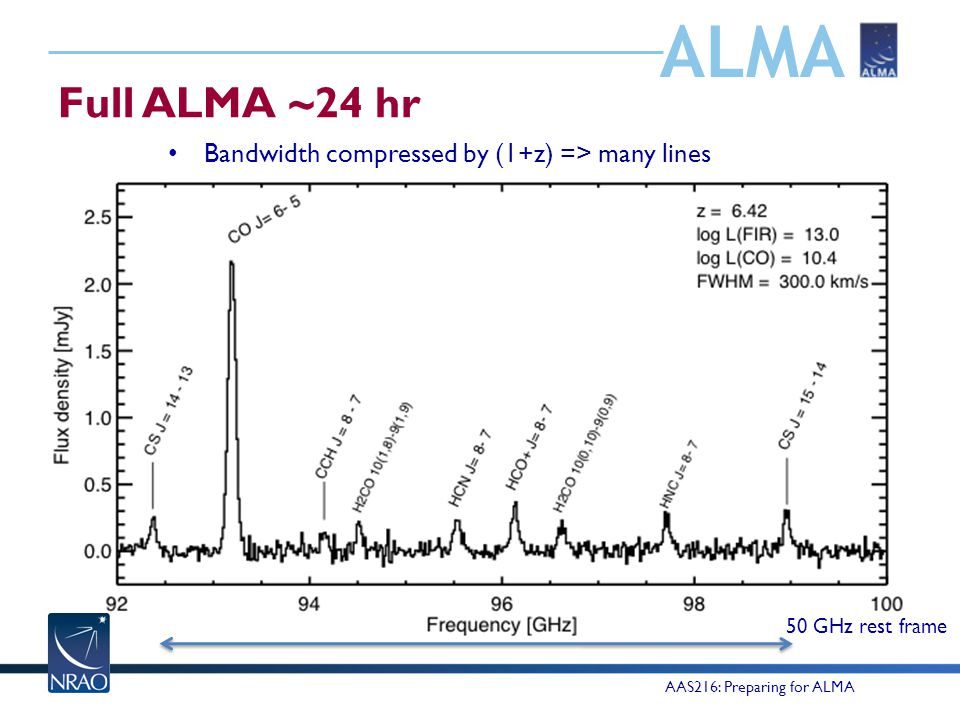 ALMA Full ALMA ~24 hr AAS216: Preparing for ALMA Bandwidth compressed by (1+z) => many lines 50 GHz rest frame