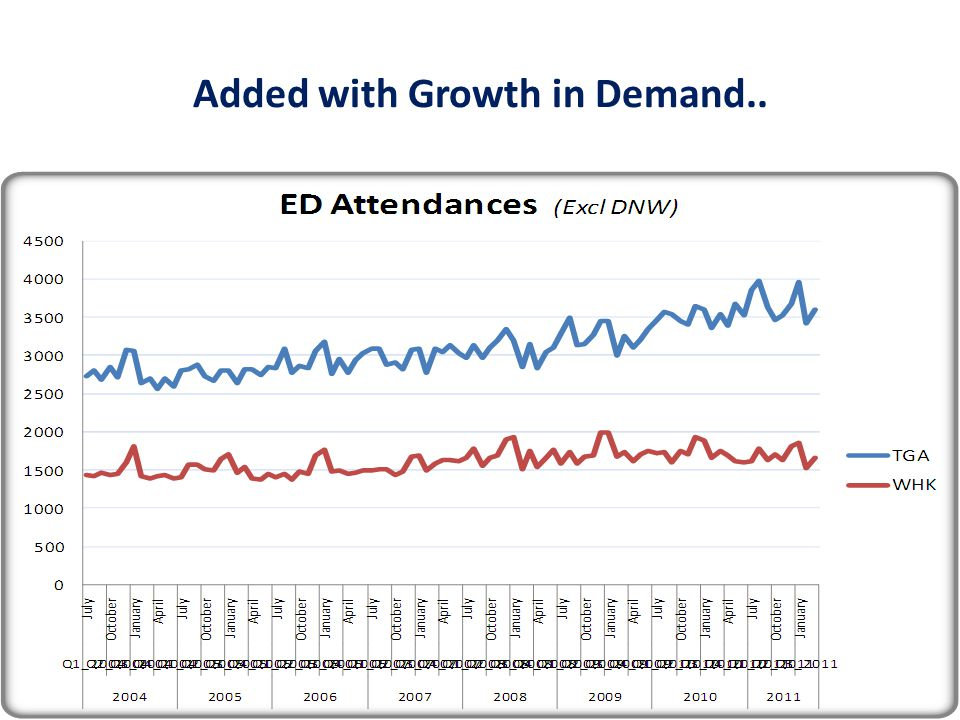 Added with Growth in Demand..