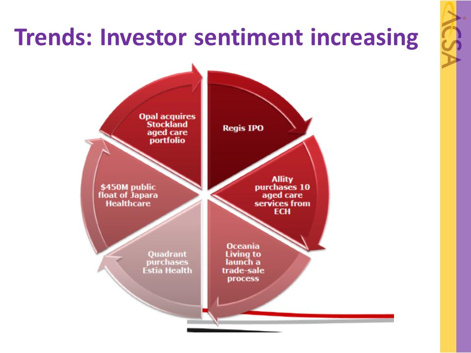 Trends: Investor sentiment increasing
