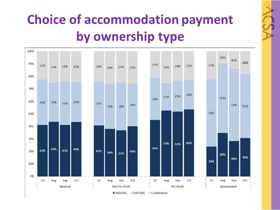 Choice of accommodation payment by ownership type