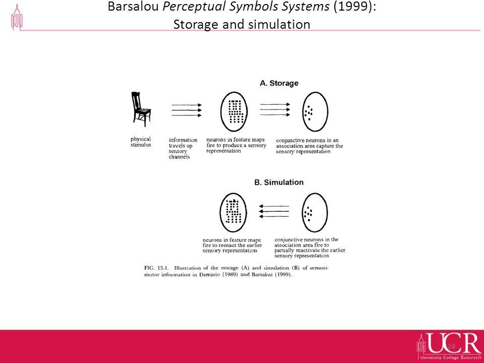 Barsalou Perceptual Symbols Systems (1999): Storage and simulation 24