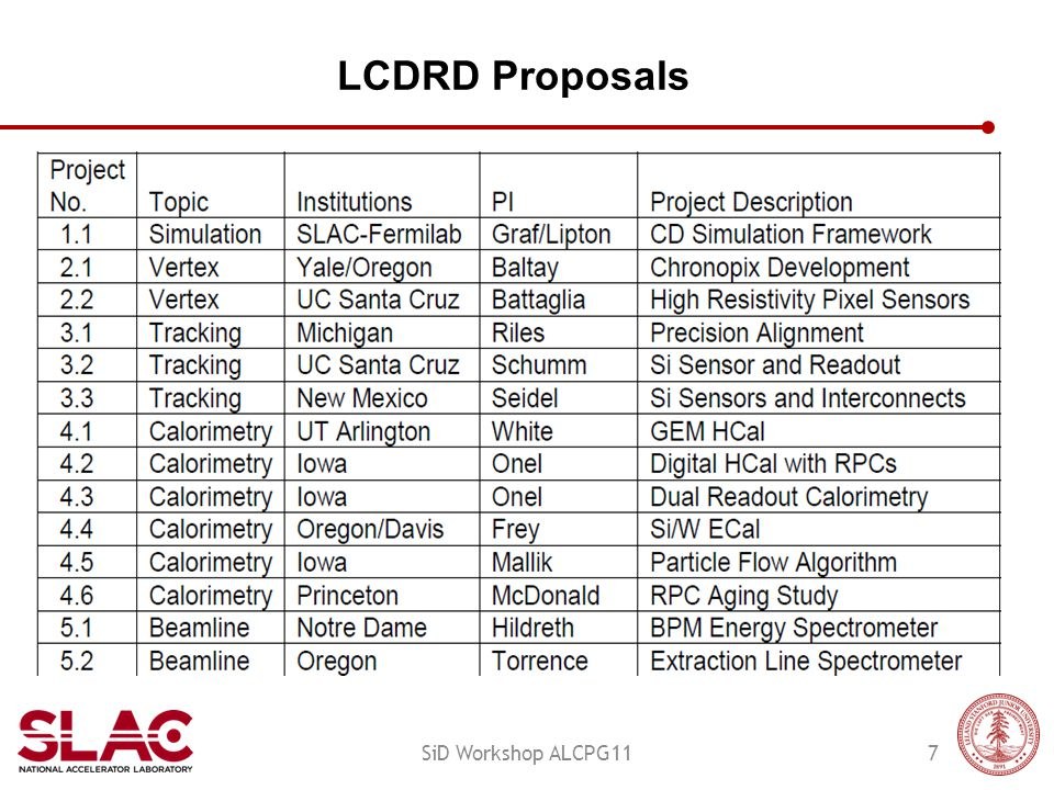 LCDRD Proposals 7SiD Workshop ALCPG11