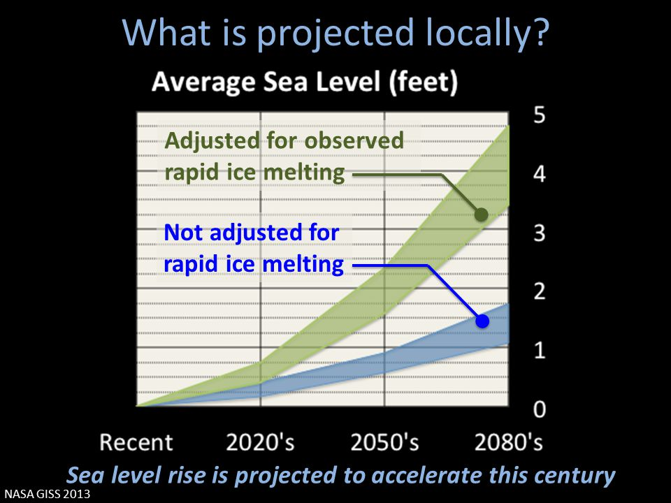 What is projected locally.