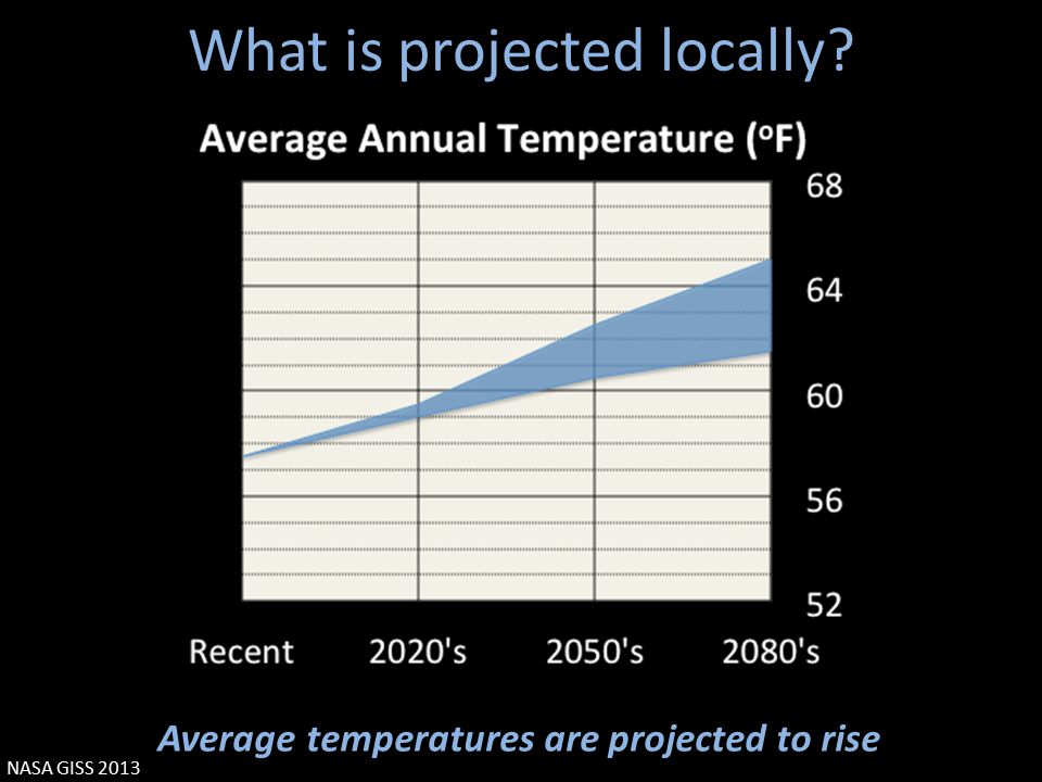What is projected locally Average temperatures are projected to rise NASA GISS 2013