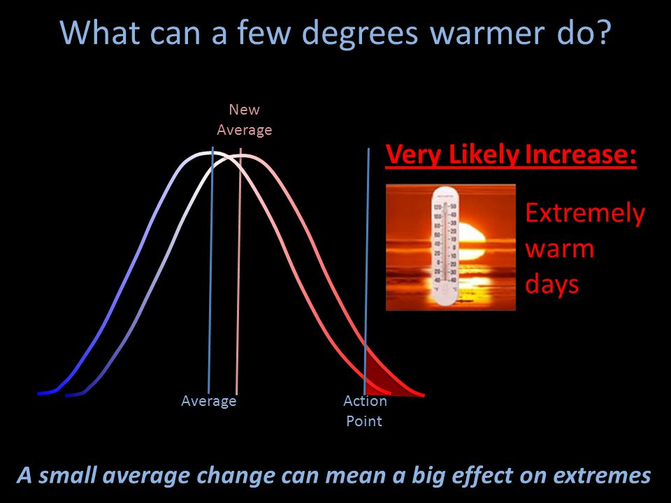 New Average What can a few degrees warmer do.