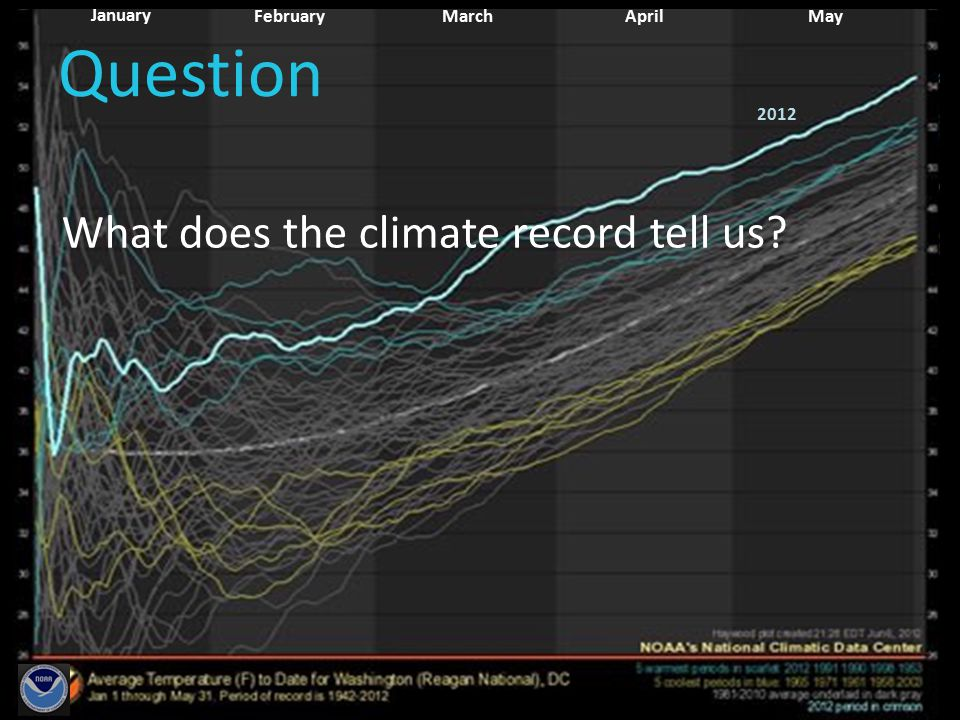 January February MayApril March 2012 Question What does the climate record tell us