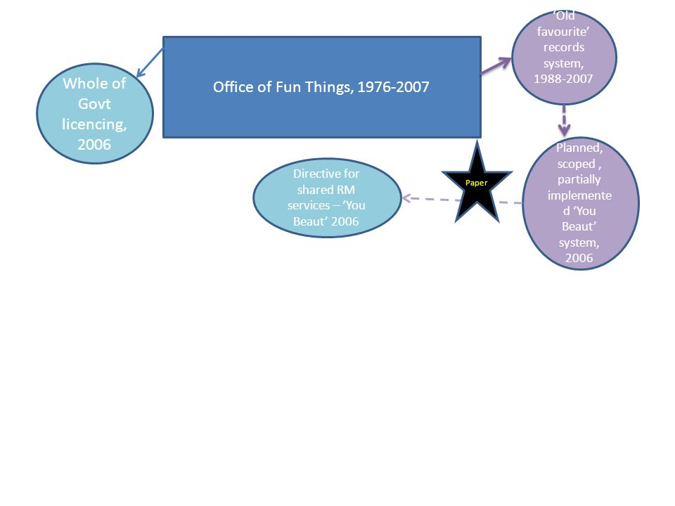 Office of Fun Things, 1976-2007 'Old favourite' records system, 1988-2007 Planned, scoped, partially implemente d 'You Beaut' system, 2006 Whole of Govt licencing, 2006 Directive for shared RM services – 'You Beaut' 2006 Paper