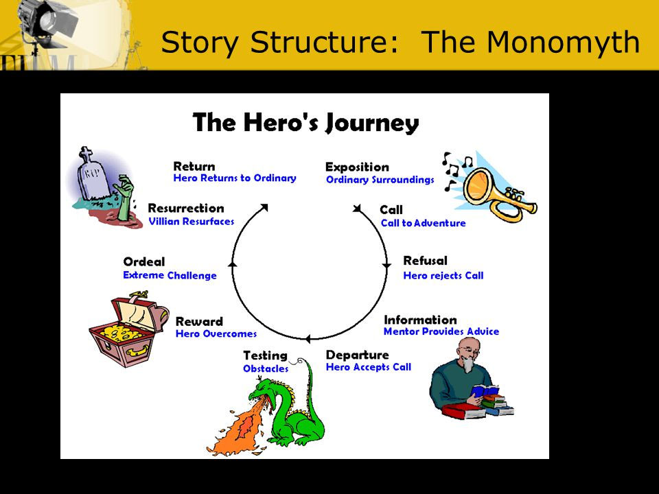 Story Structure: The Monomyth