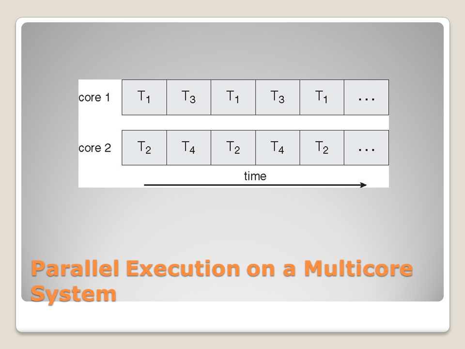 Parallel Execution on a Multicore System