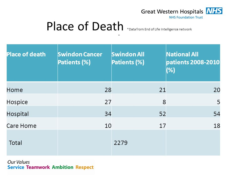 Place of Death *Data from End of Life Intelligence network * Place of deathSwindon Cancer Patients (%) Swindon All Patients (%) National All patients