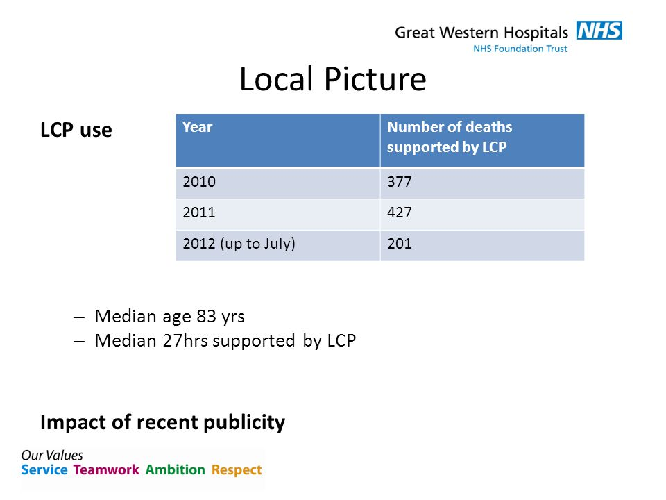 Local Picture LCP use – Median age 83 yrs – Median 27hrs supported by LCP Impact of recent publicity YearNumber of deaths supported by LCP 2010377 201