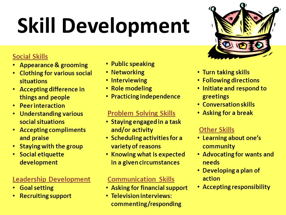 Social Skills Appearance & grooming Clothing for various social situations Accepting difference in things and people Peer interaction Understanding various social situations Accepting compliments and praise Staying with the group Social etiquette development Leadership Development Goal setting Recruiting support Public speaking Networking Interviewing Role modeling Practicing independence Problem Solving Skills Staying engaged in a task and/or activity Scheduling activities for a variety of reasons Knowing what is expected in a given circumstances Communication Skills Asking for financial support Television interviews: commenting/responding Turn taking skills Following directions Initiate and respond to greetings Conversation skills Asking for a break Other Skills Learning about one's community Advocating for wants and needs Developing a plan of action Accepting responsibility Skill Development