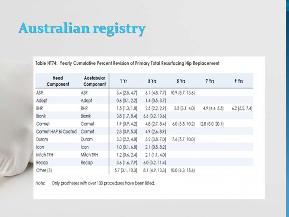 Australian registry