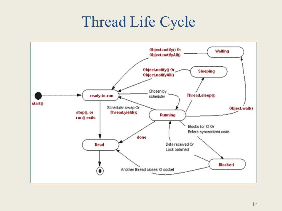 14 Thread Life Cycle