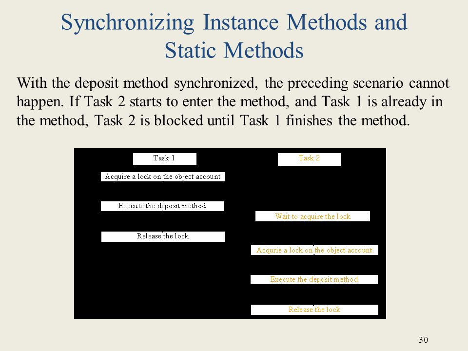 30 Synchronizing Instance Methods and Static Methods With the deposit method synchronized, the preceding scenario cannot happen.