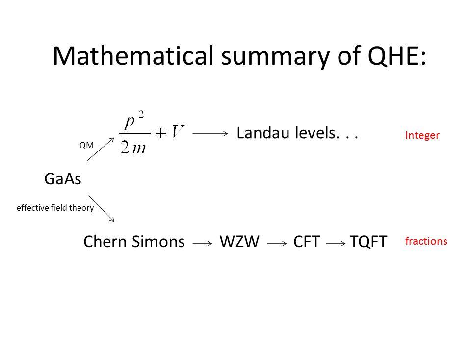 GaAs Landau levels...