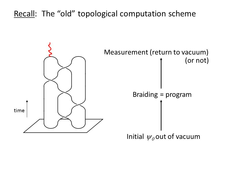 Measurement (return to vacuum) Braiding = program Initial   out of vacuum time (or not) Recall: The old topological computation scheme