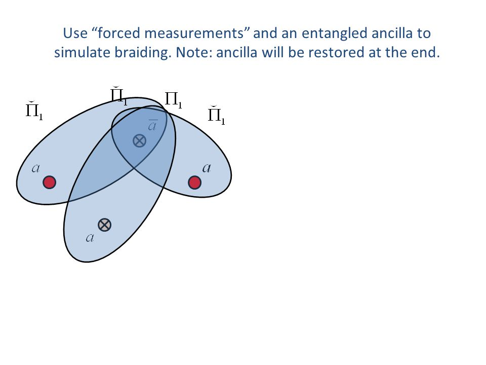 Use forced measurements and an entangled ancilla to simulate braiding.