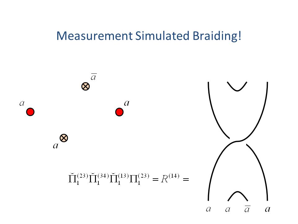 Measurement Simulated Braiding!