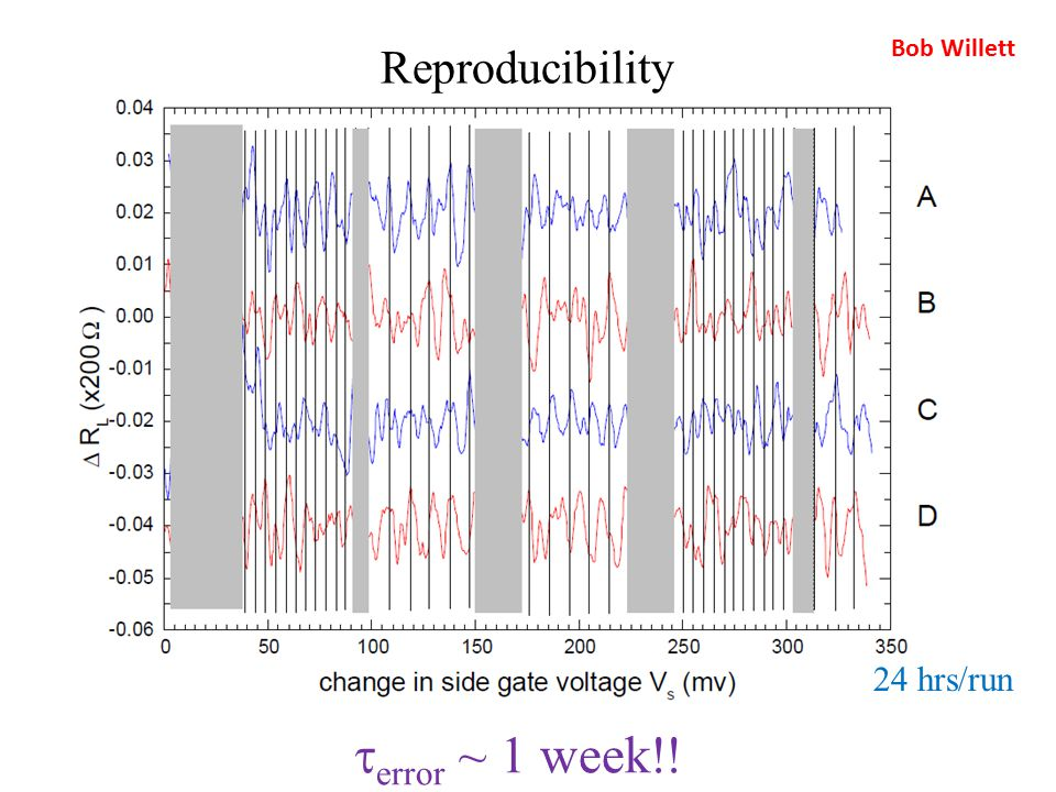 Reproducibility  error ~ 1 week!!  hrs/run Bob Willett