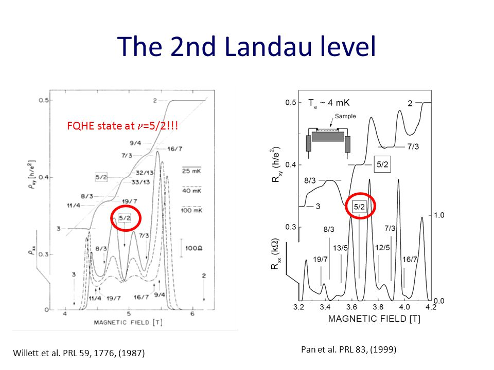The 2nd Landau level Willett et al. PRL 59, 1776, (1987) FQHE state at =5/2!!.