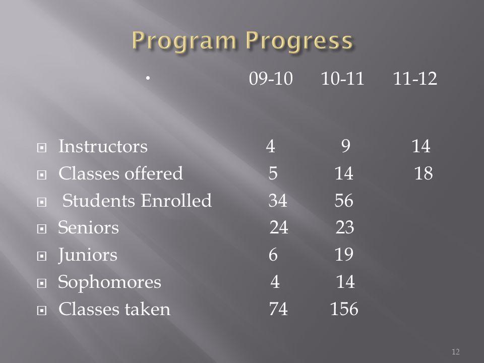  09-10 10-11 11-12  Instructors 4 9 14  Classes offered 5 14 18  Students Enrolled 34 56  Seniors 24 23  Juniors 6 19  Sophomores 4 14  Classes taken 74 156 12