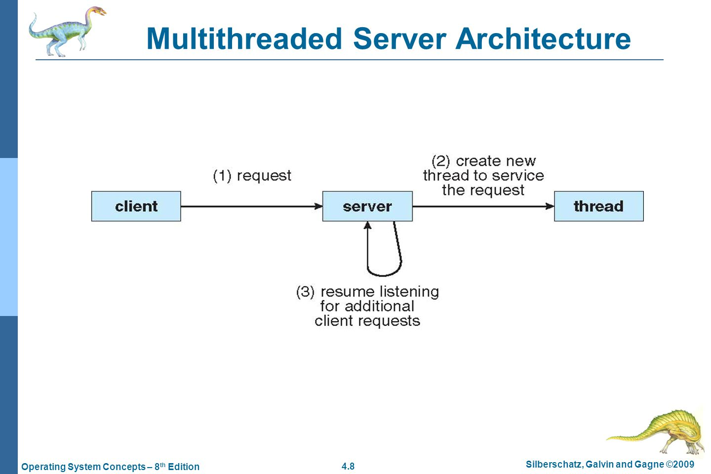 4.8 Silberschatz, Galvin and Gagne ©2009 Operating System Concepts – 8 th Edition Multithreaded Server Architecture