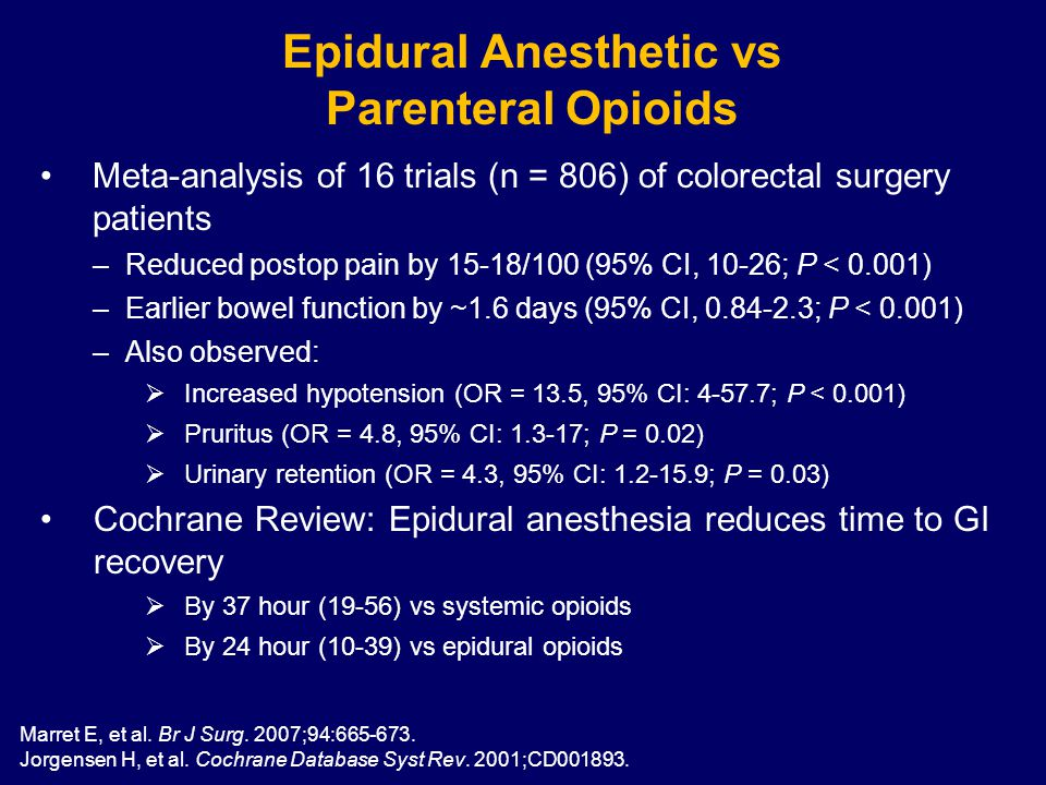 Epidural Anesthetic vs Parenteral Opioids Meta-analysis of 16 trials (n = 806) of colorectal surgery patients –Reduced postop pain by 15-18/100 (95% CI, 10-26; P < 0.001) –Earlier bowel function by ~1.6 days (95% CI, 0.84-2.3; P < 0.001) –Also observed:  Increased hypotension (OR = 13.5, 95% CI: 4-57.7; P < 0.001)  Pruritus (OR = 4.8, 95% CI: 1.3-17; P = 0.02)  Urinary retention (OR = 4.3, 95% CI: 1.2-15.9; P = 0.03) Cochrane Review: Epidural anesthesia reduces time to GI recovery  By 37 hour (19-56) vs systemic opioids  By 24 hour (10-39) vs epidural opioids Marret E, et al.