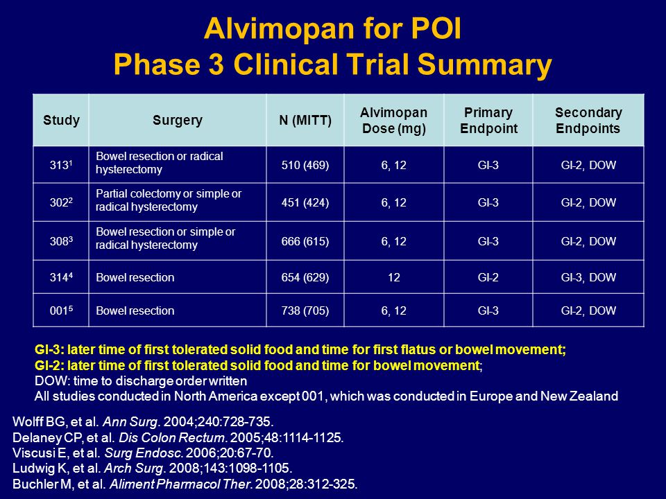 Alvimopan for POI Phase 3 Clinical Trial Summary StudySurgeryN (MITT) Alvimopan Dose (mg) Primary Endpoint Secondary Endpoints 313 1 Bowel resection or radical hysterectomy 510 (469)6, 12GI-3GI-2, DOW 302 2 Partial colectomy or simple or radical hysterectomy 451 (424)6, 12GI-3GI-2, DOW 308 3 Bowel resection or simple or radical hysterectomy 666 (615)6, 12GI-3GI-2, DOW 314 4 Bowel resection654 (629)12GI-2GI-3, DOW 001 5 Bowel resection738 (705)6, 12GI-3GI-2, DOW GI-3: later time of first tolerated solid food and time for first flatus or bowel movement; GI-2: later time of first tolerated solid food and time for bowel movement; DOW: time to discharge order written All studies conducted in North America except 001, which was conducted in Europe and New Zealand Wolff BG, et al.