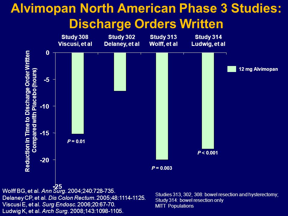 Alvimopan North American Phase 3 Studies: Discharge Orders Written -25 -20 -15 -10 -5 0 Study 308 Viscusi, et al Study 302 Delaney, et al Study 313 Wolff, et al Study 314 Ludwig, et al Reduction in Time to Discharge Order Written Compared with Placebo (hours) 12 mg Alvimopan P = 0.003 P = 0.01 P < 0.001 Studies 313, 302, 308: bowel resection and hysterectomy; Study 314: bowel resection only MITT Populations Wolff BG, et al.
