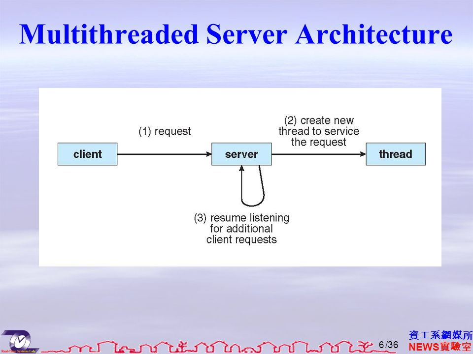資工系網媒所 NEWS 實驗室 Multithreaded Server Architecture /366