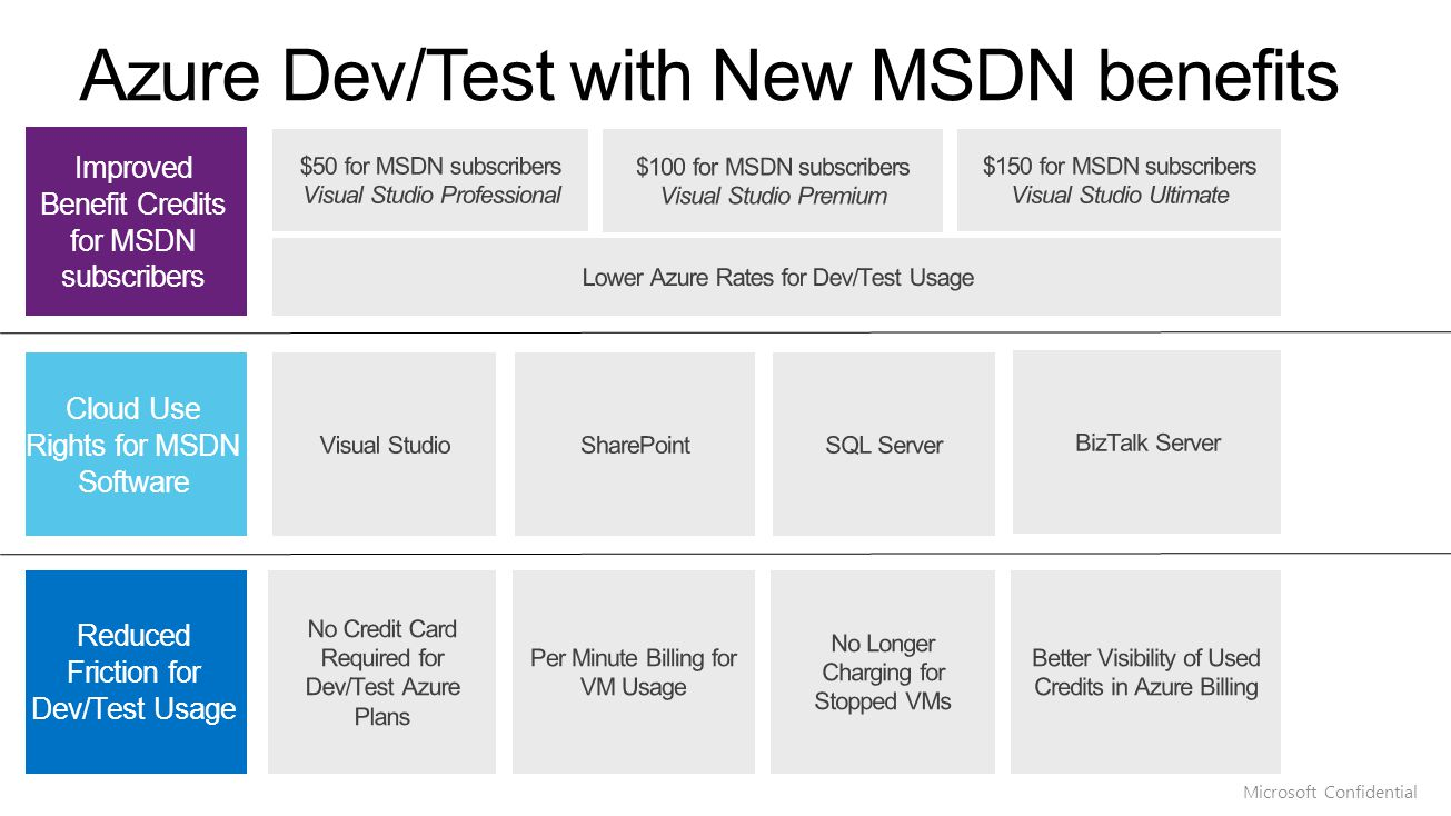 Improved Benefit Credits for MSDN subscribers Reduced Friction for Dev/Test Usage Cloud Use Rights for MSDN Software Microsoft Confidential