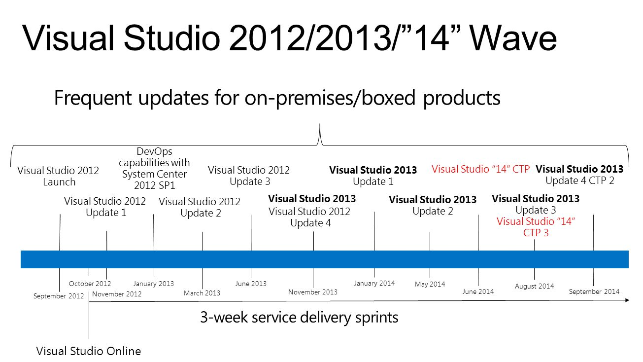 Visual Studio 2012 Launch Visual Studio Online Visual Studio 2012 Update 1 3-week service delivery sprints Frequent updates for on-premises/boxed prod