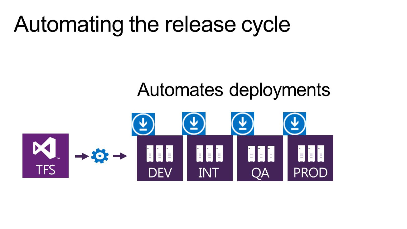Automates deployments DEV QA INT PROD TFS