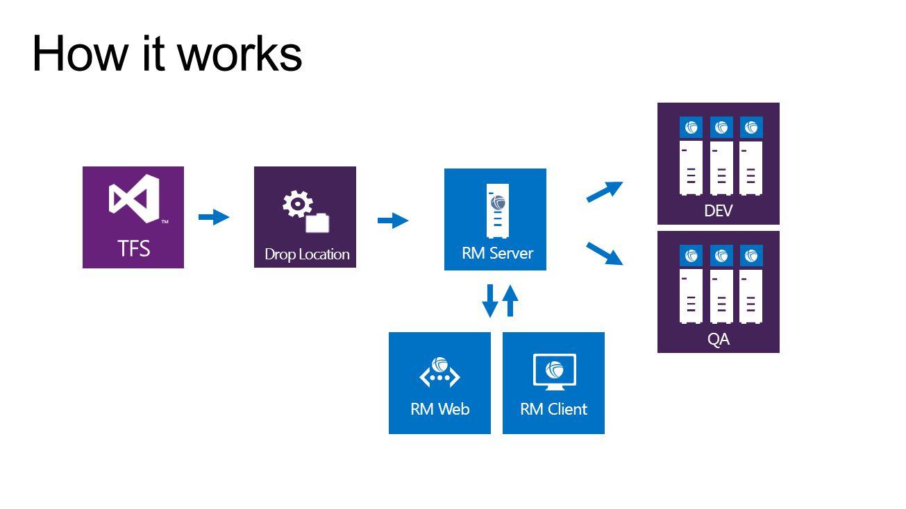 TFS Drop Location RM ClientRM Web QADEV RM Server