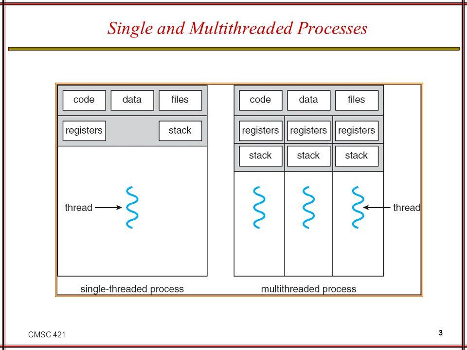 CMSC 421 4 Benefits Responsiveness Resource sharing Economy Utilization of multiprocessor architectures