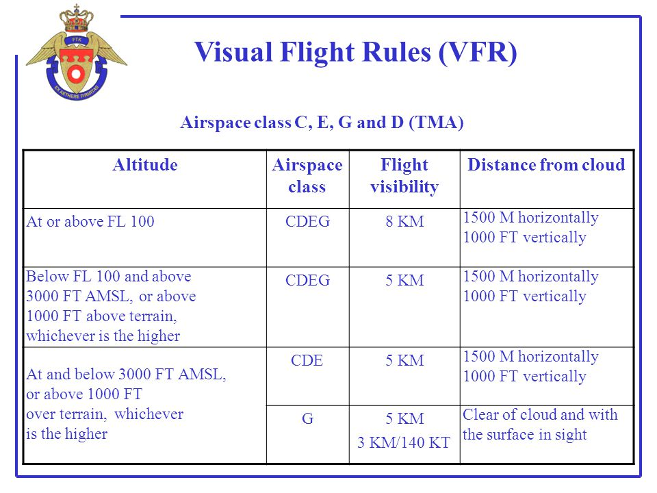 Visual Flight Rules (VFR) Airspace class C, E, G and D (TMA) AltitudeAirspace class Flight visibility Distance from cloud At or above FL 100CDEG8 KM 1