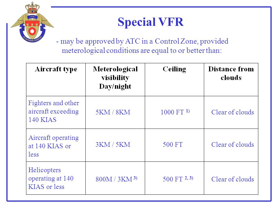 Special VFR Fighters and other aircraft exceeding 140 KIAS 5KM / 8KM1000 FT 1) Clear of clouds Aircraft operating at 140 KIAS or less 3KM / 5KM500 FTC