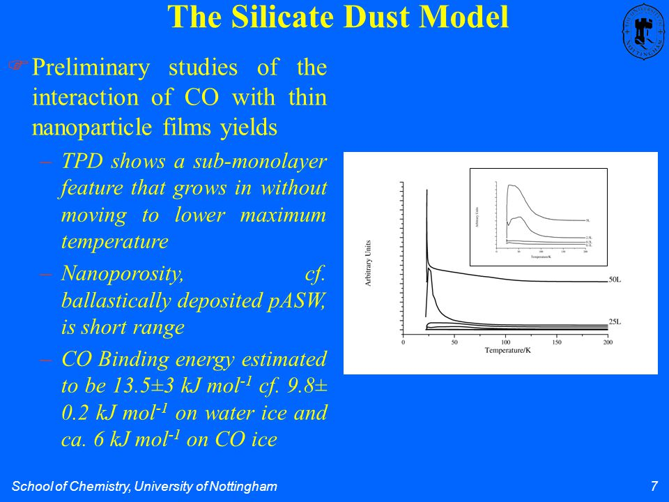 School of Chemistry, University of Nottingham 7 The Silicate Dust Model  Preliminary studies of the interaction of CO with thin nanoparticle films yields –TPD shows a sub-monolayer feature that grows in without moving to lower maximum temperature –Nanoporosity, cf.