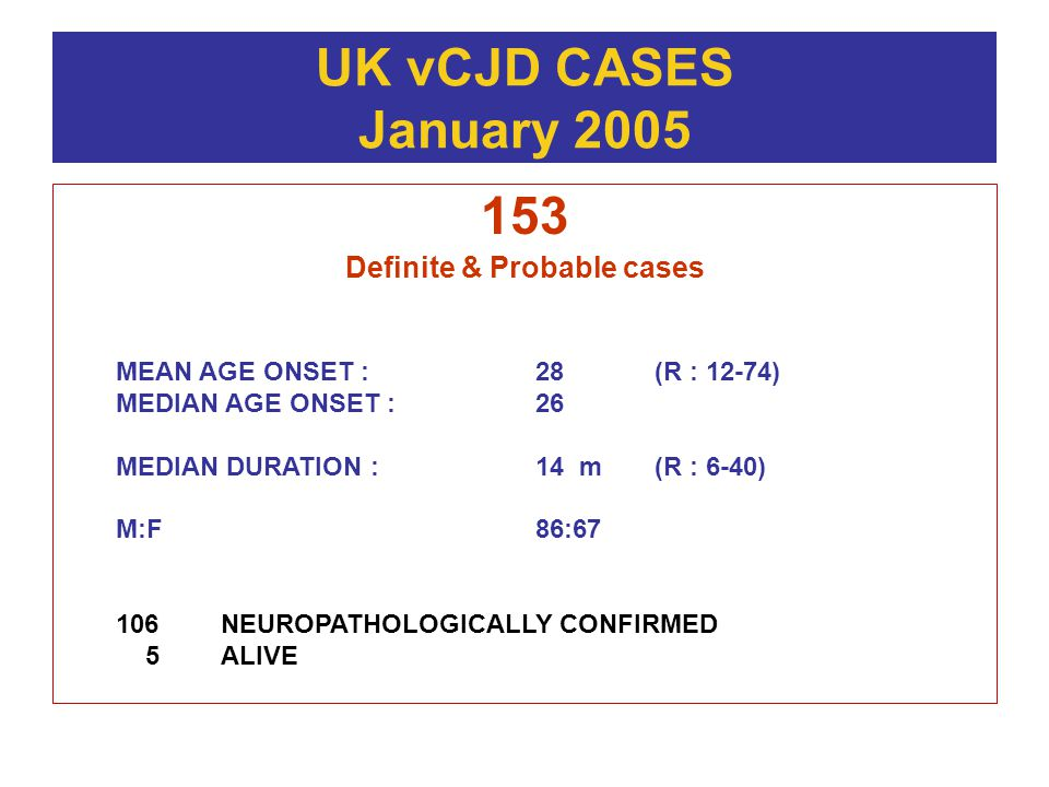 UK vCJD CASES January 2005 153 Definite & Probable cases MEAN AGE ONSET : 28 (R : 12-74) MEDIAN AGE ONSET :26 MEDIAN DURATION :14 m (R : 6-40) M:F86:67 106NEUROPATHOLOGICALLY CONFIRMED 5ALIVE