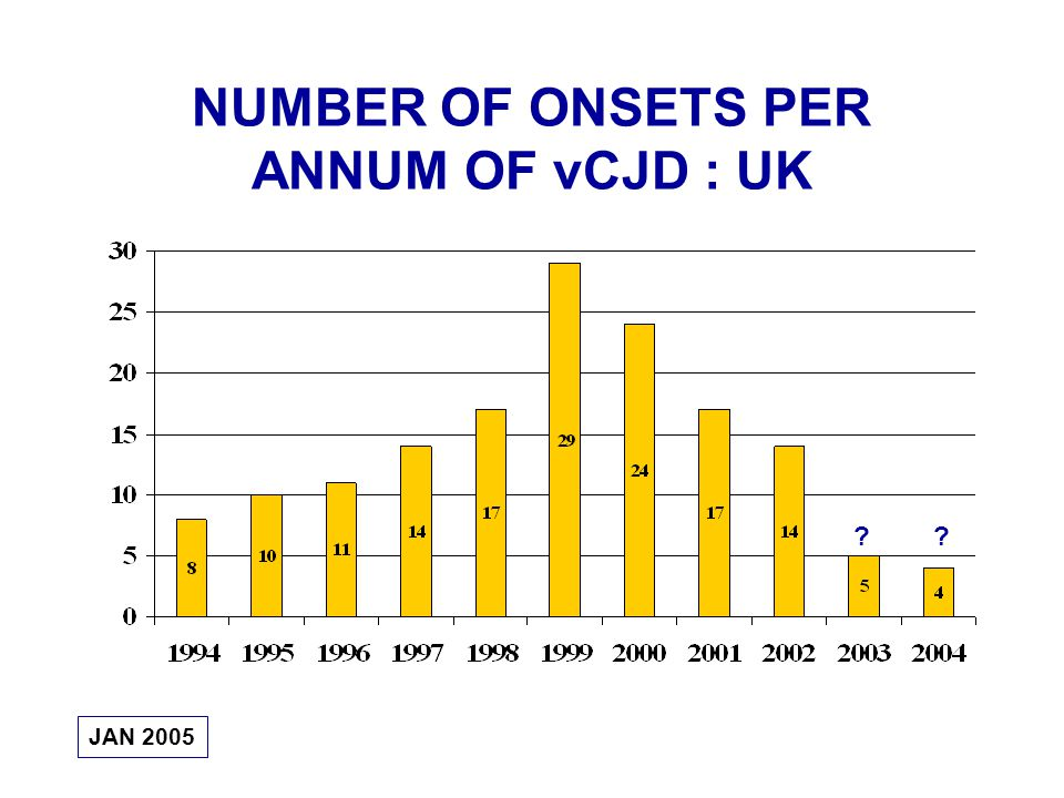 NUMBER OF ONSETS PER ANNUM OF vCJD : UK JAN 2005