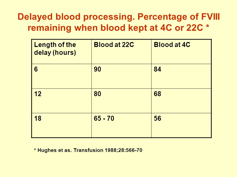 Delayed blood processing. Percentage of FVIII remaining when blood kept at 4C or 22C * Length of the delay (hours) Blood at 22CBlood at 4C 69084 12806