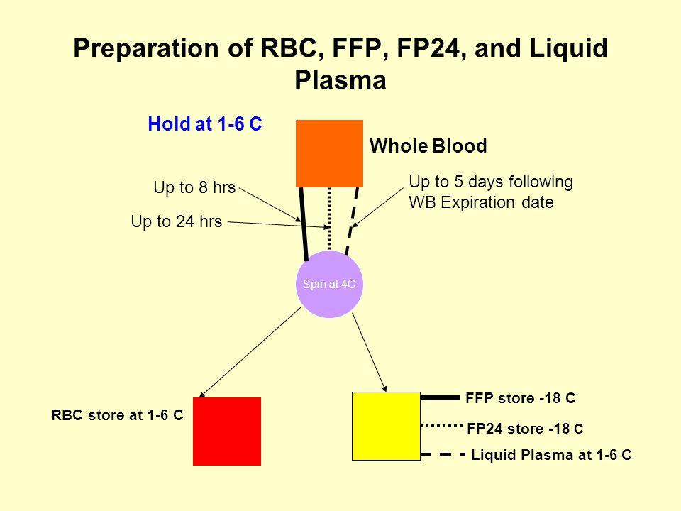 Cryoprecipitated AHF (Cryoprecipitate) Uses for: Treatment of Bleeding in Congenital hypo- or dysfibrinogenemia.
