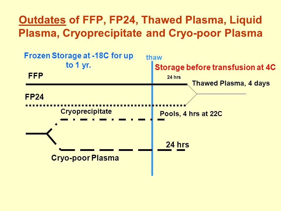 Indications for FFP/FP24 Transfusions, Category B, cont.
