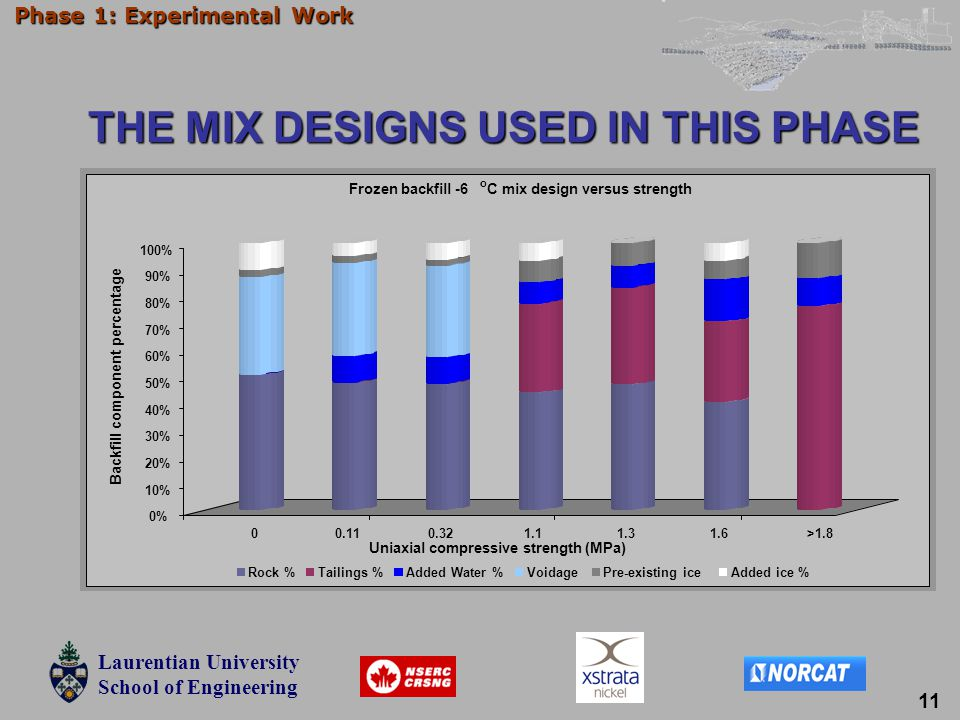 Laurentian University School of Engineering Laurentian University School of Engineering Phase 1: Experimental Work THE MIX DESIGNS USED IN THIS PHASE 11
