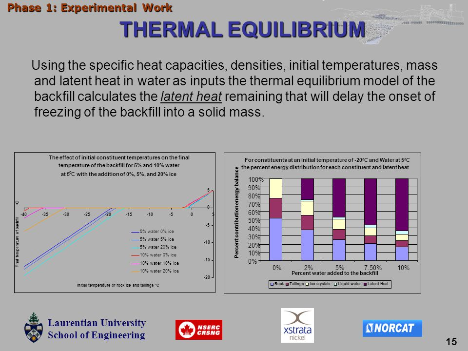 Laurentian University School of Engineering Laurentian University School of Engineering Phase 1: Experimental Work THERMAL EQUILIBRIUM THERMAL EQUILIBRIUM Using the specific heat capacities, densities, initial temperatures, mass and latent heat in water as inputs the thermal equilibrium model of the backfill calculates the latent heat remaining that will delay the onset of freezing of the backfill into a solid mass.