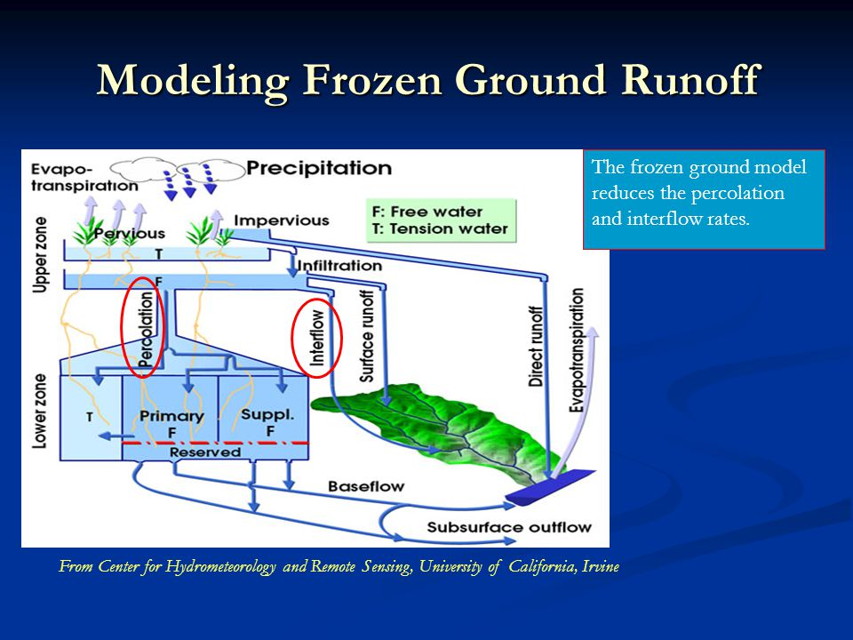 Modeling Frozen Ground Runoff The frozen ground model reduces the percolation and interflow rates. From Center for Hydrometeorology and Remote Sensing