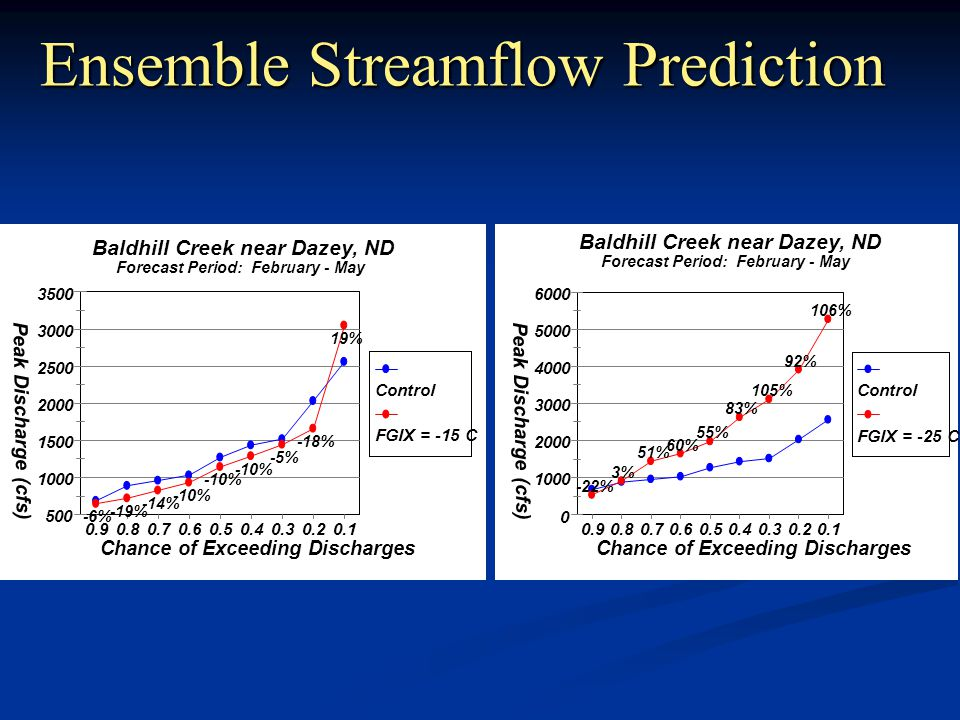Ensemble Streamflow Prediction 500 1000 1500 2000 2500 3000 3500 Peak Discharge (cfs) 0.90.80.70.60.50.40.30.20.1 Chance of Exceeding Discharges -6% -